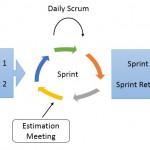 Sprint-Zyklus